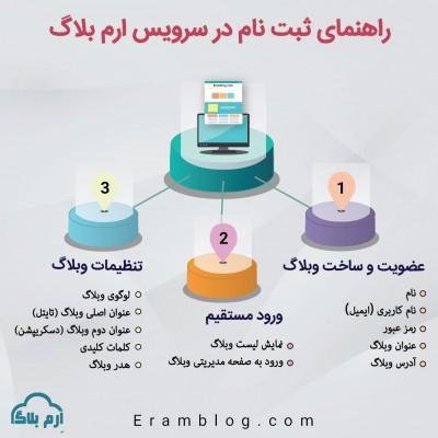 راهنمای ثبت نام و مدیریت وبلاگ در ارم بلاگ - اینفوگرافیک